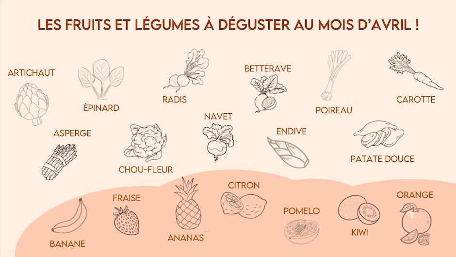 les-fruits-et-legumes-du-mois-davril