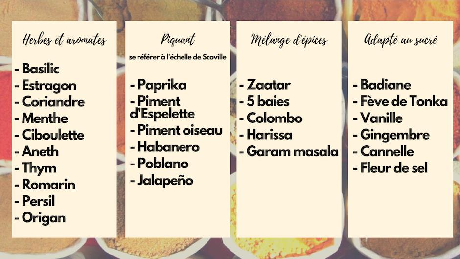 epices-herbe-piquant-mélange-sucré